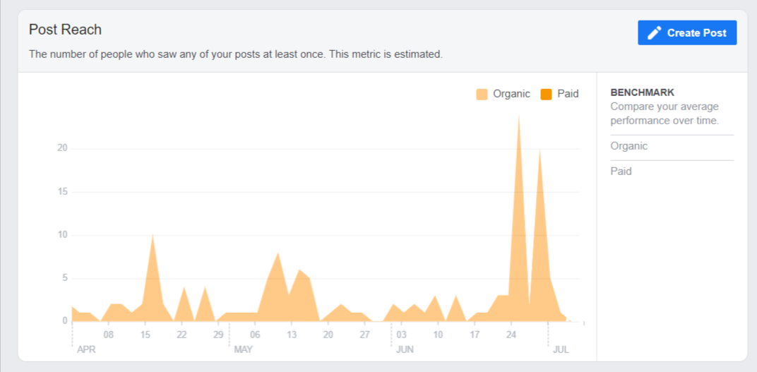 Pay Attention To These Granular Metrics On Social Media